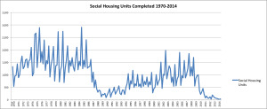 House Completions -social 1970-2014 DECLG