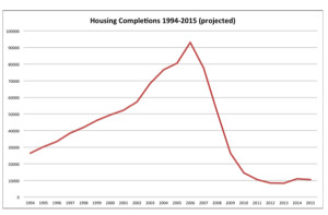 House Completions 1994-2015.pdf [Converted]