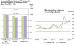 Ireland_Industrial_production_2015_June102015