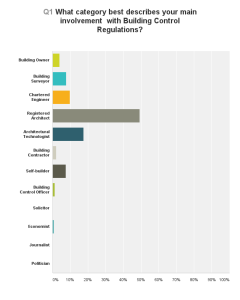Chart_Q1_Categories of Respondent